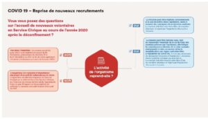 Icon of Covid 19 - Infographie ASC reprise des recrutements